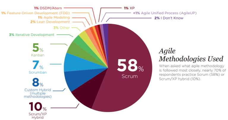img - agile methods used