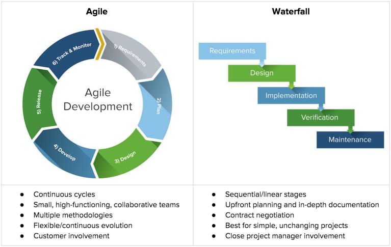 img - agile vs waterfall chart