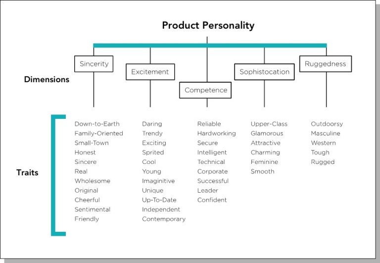 img - product personality