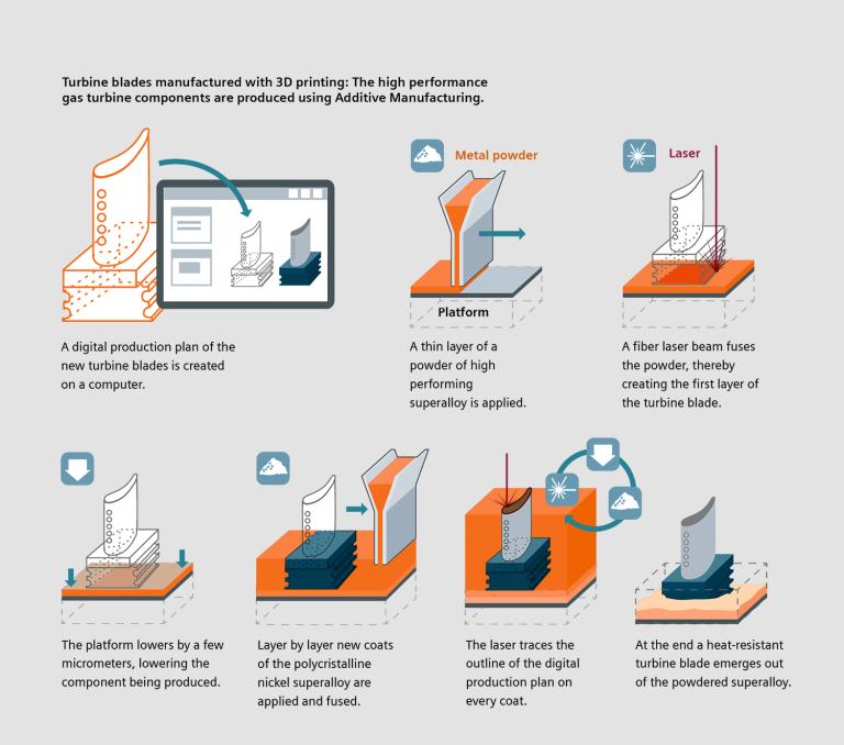 img - 3d printing process