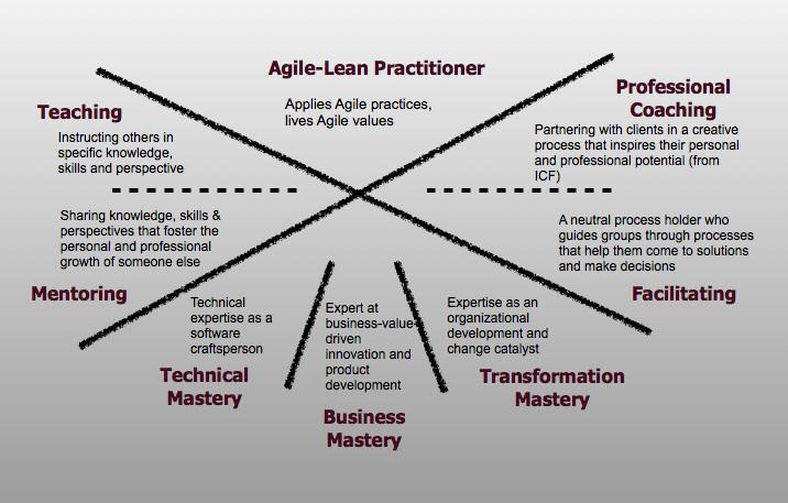 img - Agile-Coach-Competency-Framework