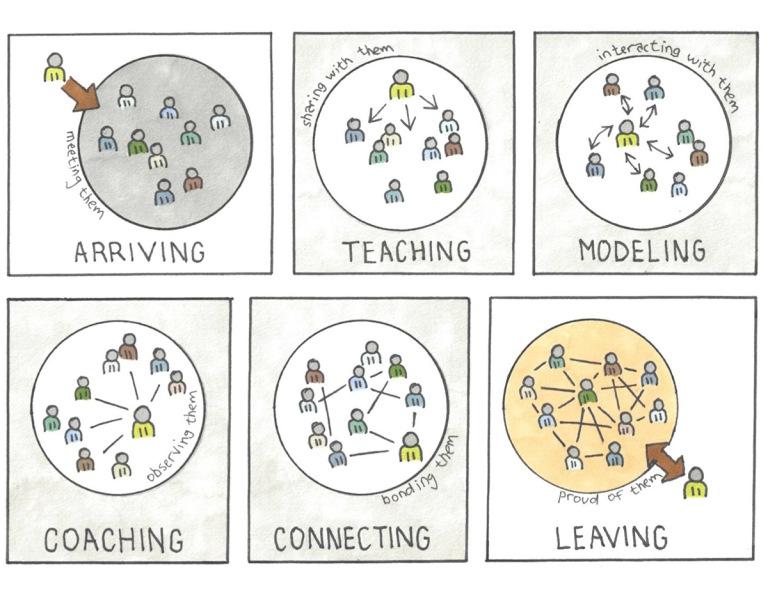 img - agile coaching plan