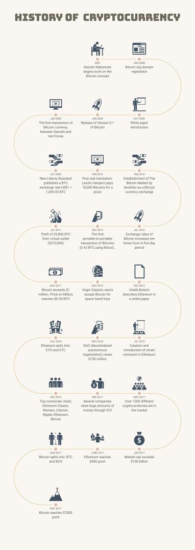 img - cryptocurrency history