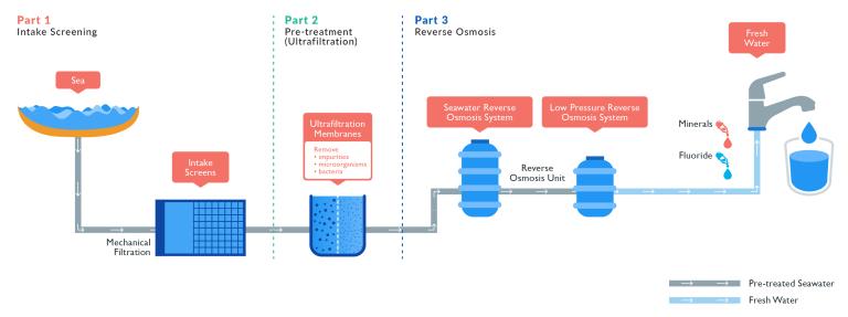 img - megascale desalination