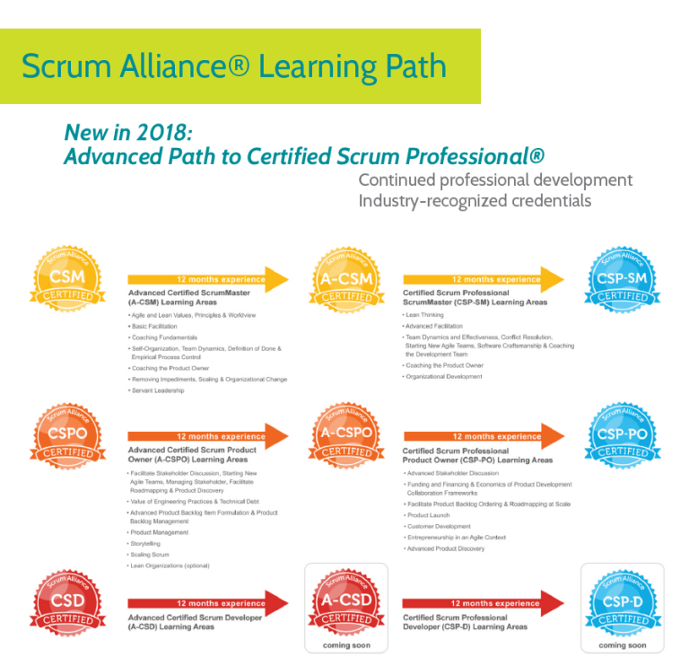 img - Scrum Alliance Certifications