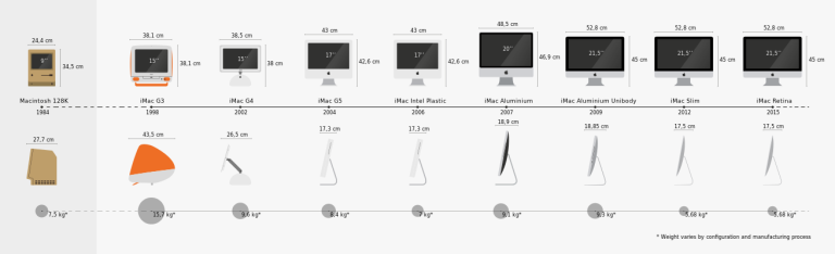 img - apple iterative design