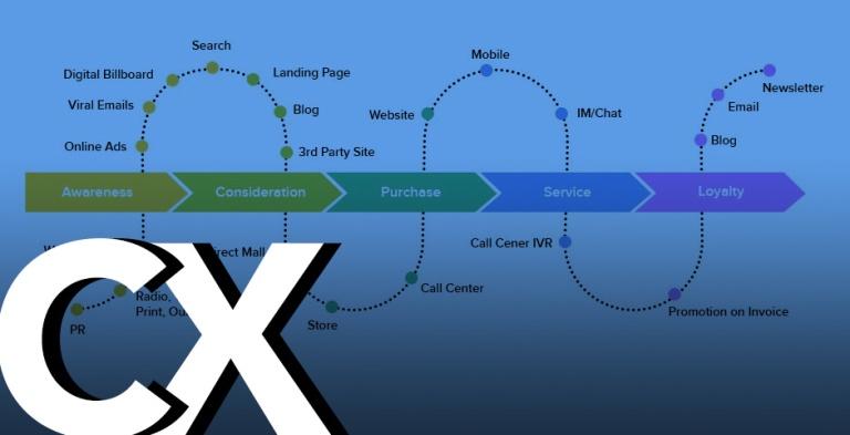 img - experience design cx