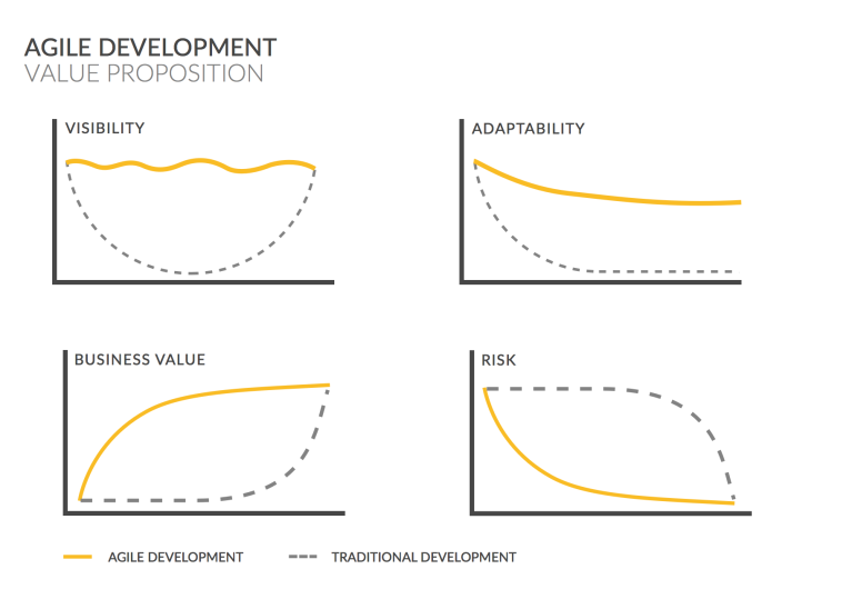 img - agile developement value prop