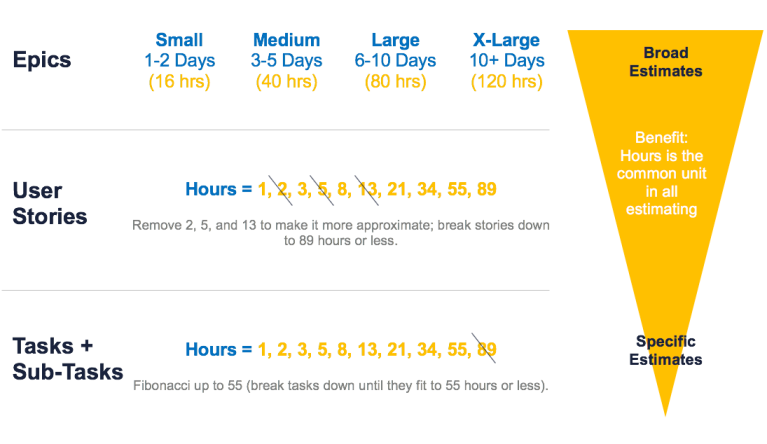 img - agile estimation scale