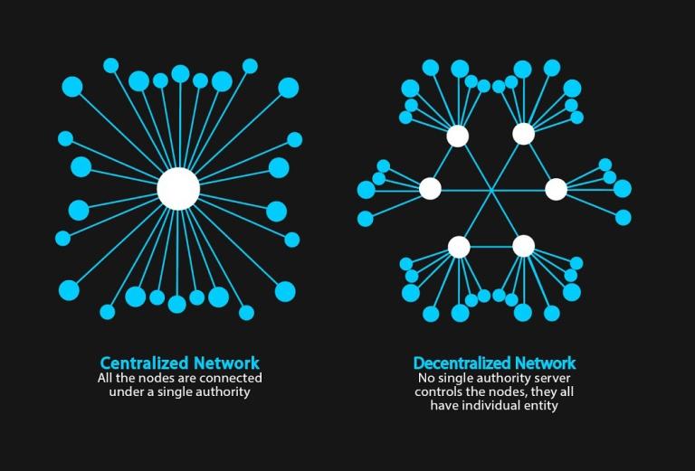 img - centralized vs deventralized vs distributed