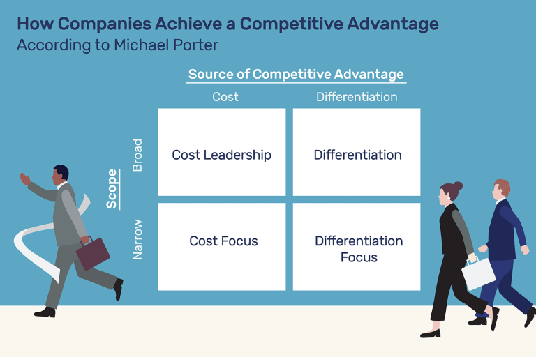 img - competitive advantage