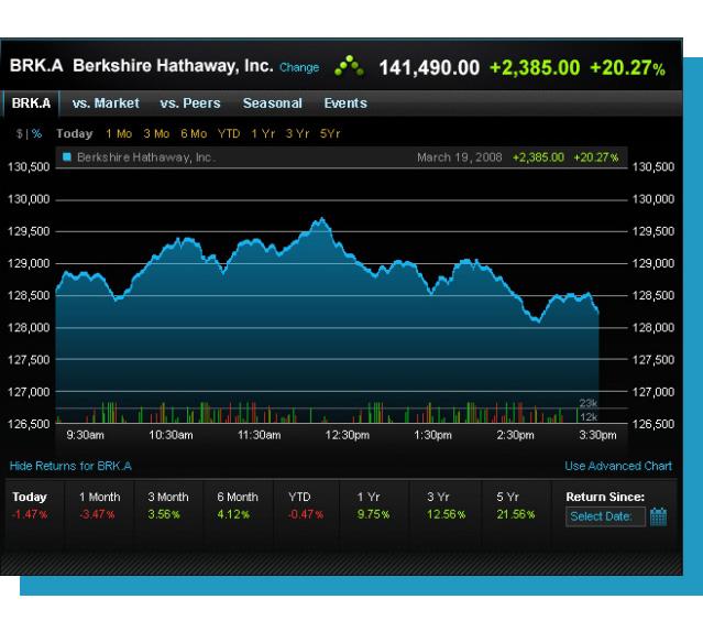 portfolio - aol trading platform - chart 2