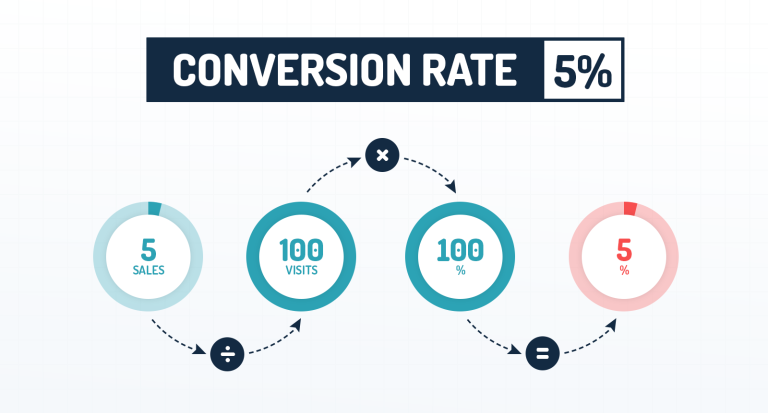 img - conversion rate