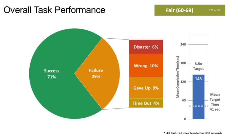 img - task performance