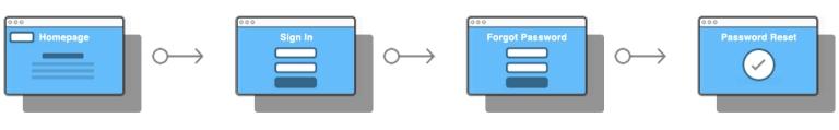img - user task flow