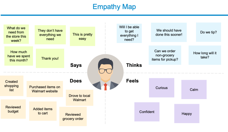 img - Walmart Grocery Pickup Experience - empathy map