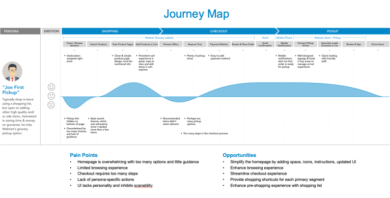img - Walmart Grocery Pickup Experience - journey map